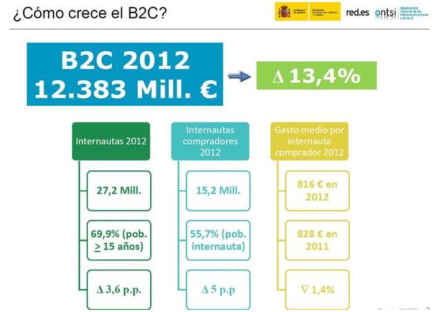 ecommerce 2012