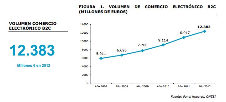 ecommerce-2012-españa