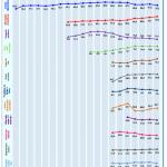 Estamos de enhorabuena: La mensajería instantánea vía smartphone se utiliza más que el correo electrónico