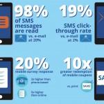 ¿La mejor forma de conectar con el cliente?, el SMS Marketing.