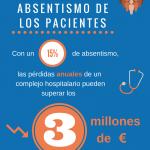 Pérdidas millonarias por el absentismo de los pacientes