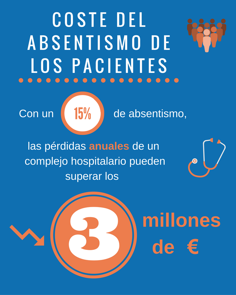 coste-absentismo-pacientes