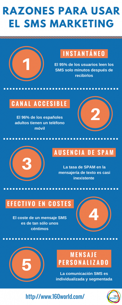 Razones para usar el SMS marketing