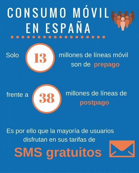 la mayor parte de los usuarios disfrutan de SMS gratuitos